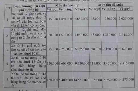 """Bộ GTVT """"lật kèo"""" thỏa thuận giảm giá vé BOT Nam Bình Định? - Ảnh 2."""