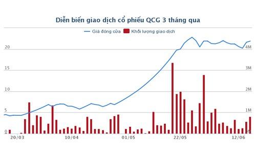 Cổ phiếu Quốc Cường Gia Lai tăng giá gấp 4 lần - Ảnh 1.