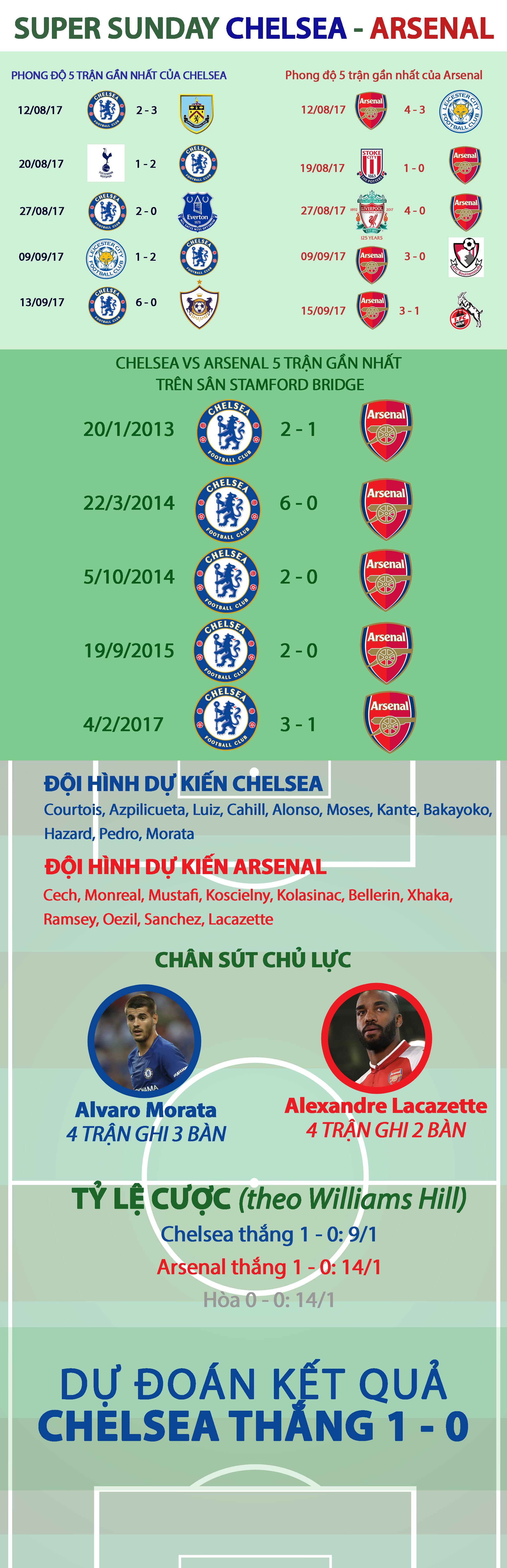 Chelsea lại gieo sầu cho Arsenal? - Ảnh 1.