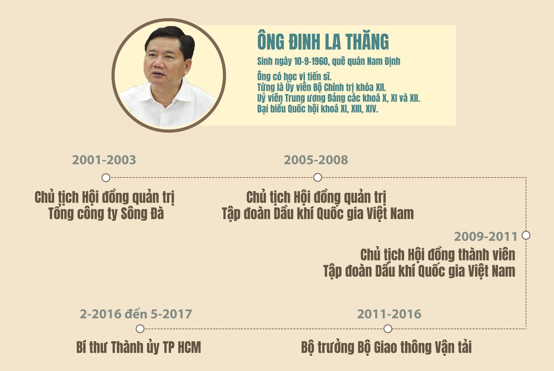 [eMagazine] - Vì sao ông Đinh La Thăng bị khởi tố, bắt tạm giam? - Ảnh 1.