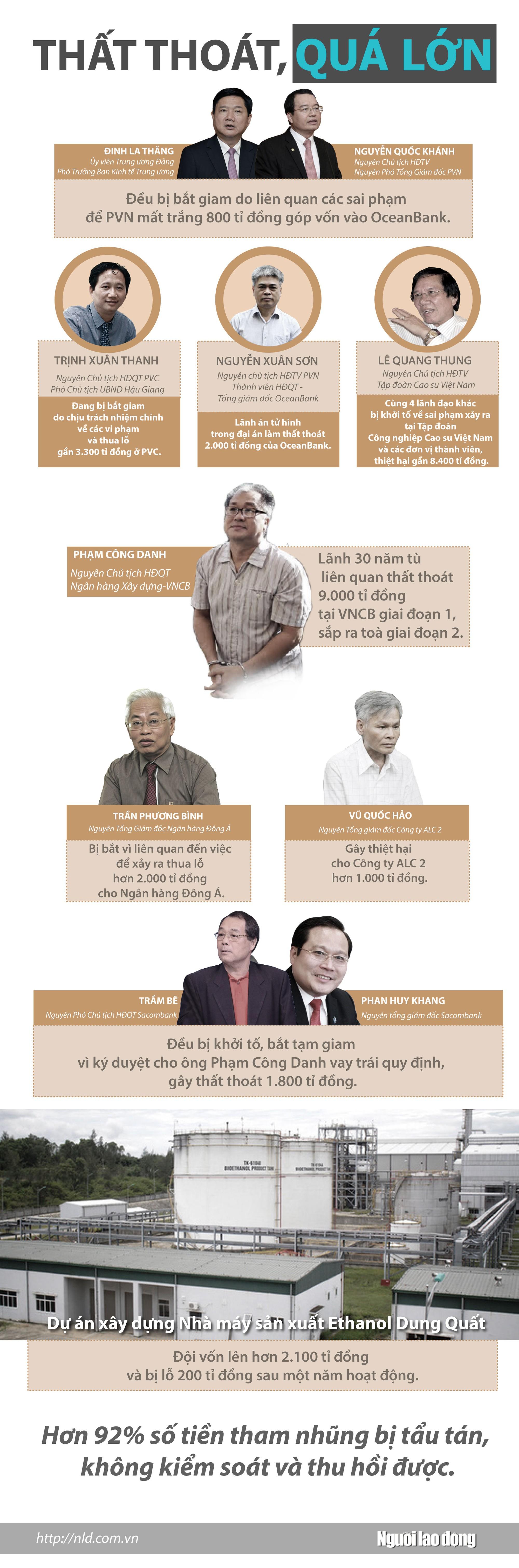 Infographic: Tiền thuế của dân bị tẩu tán đi đâu? - Ảnh 1.