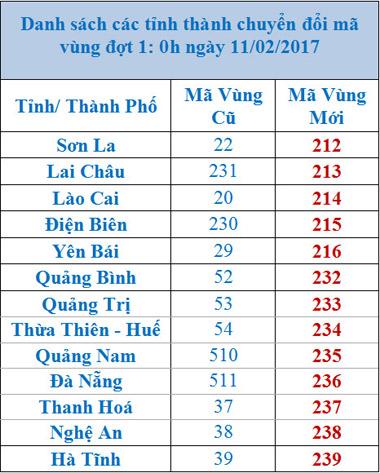 TP HCM và Hà Nội chính thức đổi mã vùng mới - Ảnh 2.