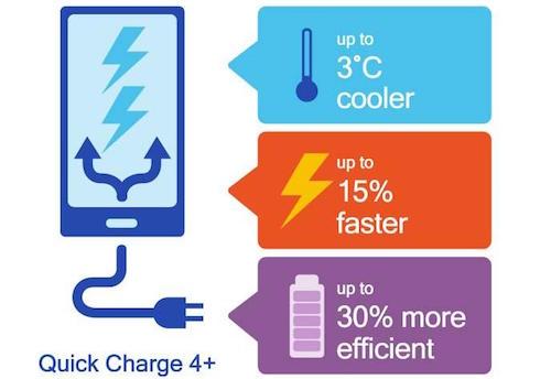 Quick Charge 4+: Sạc nhanh, kiểm soát nhiệt tốt hơn... - Ảnh 1.