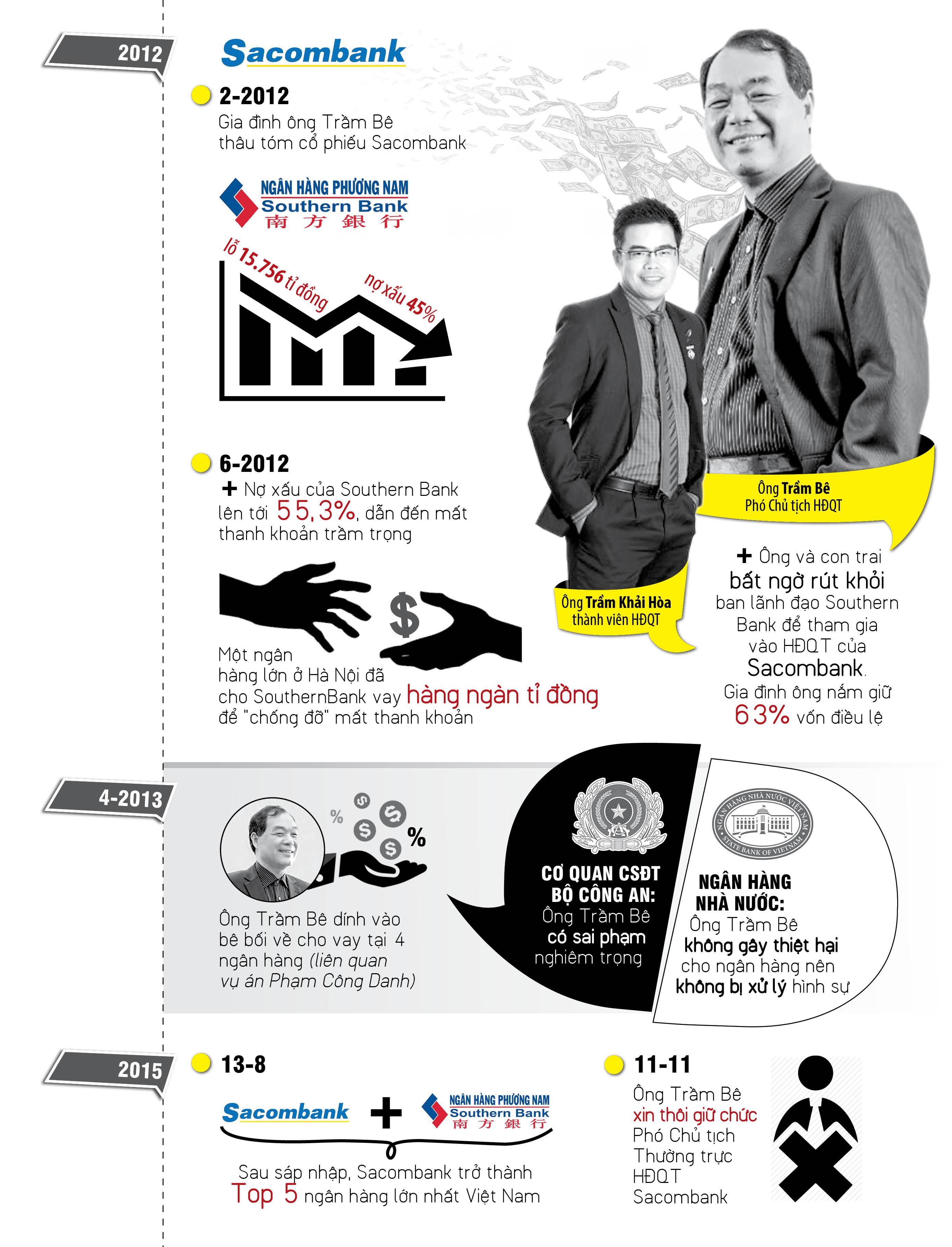 Infographic: Đại gia Trầm Bê thoát án? - Ảnh 2.
