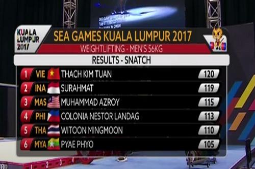 SEA Games ngày 28-8: Trịnh Văn Vinh giành HCV cử tạ, phá kỷ lục - Ảnh 12.