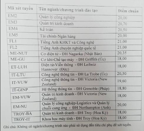 Điểm chuẩn cao nhất của Trường ĐH Bách khoa Hà Nội là 25,35 - Ảnh 2.