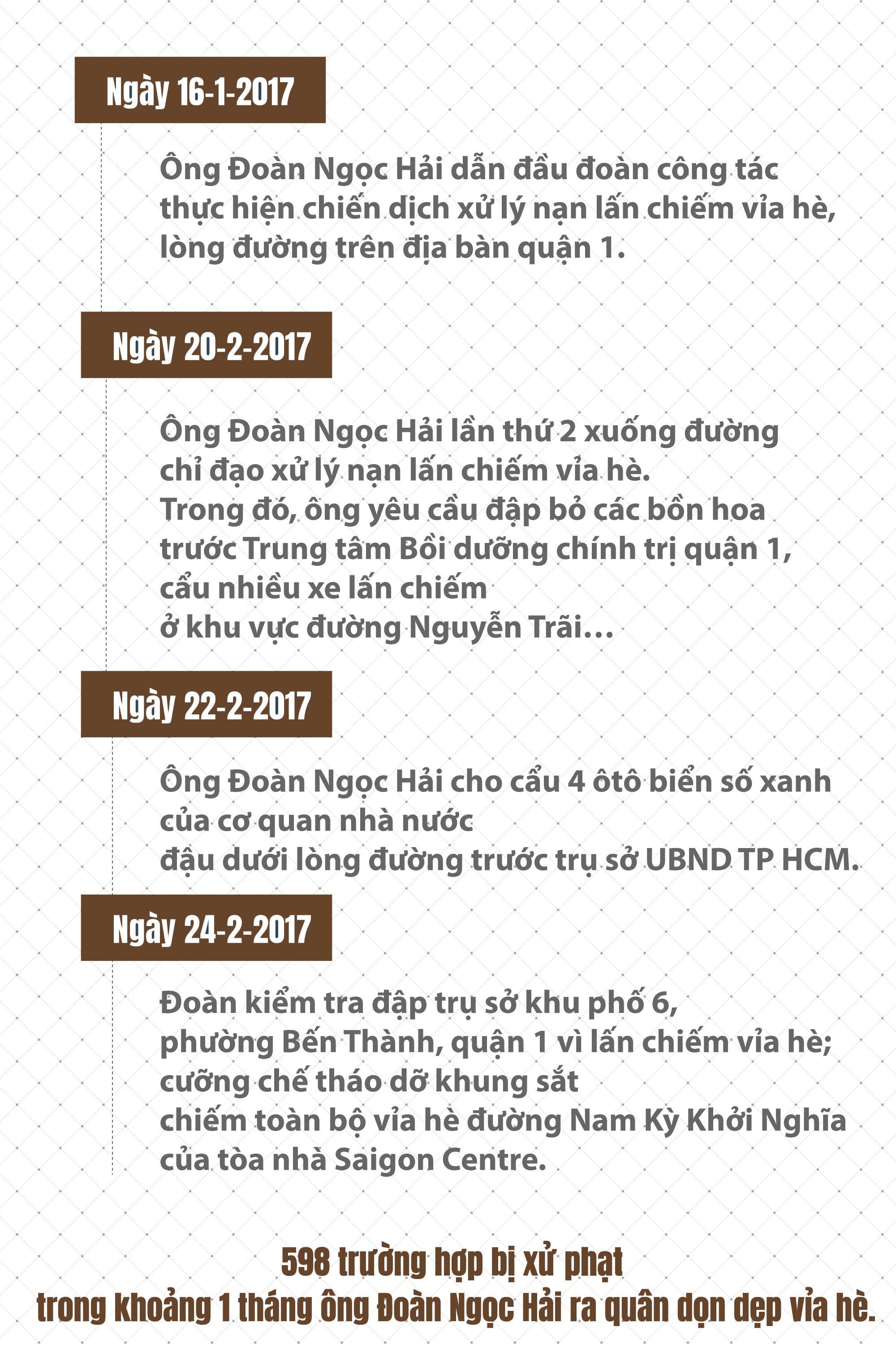 """(eMagazine) - Ông Đoàn Ngọc Hải - 9 tháng """"vật lộn"""" với vỉa hè - Ảnh 3."""