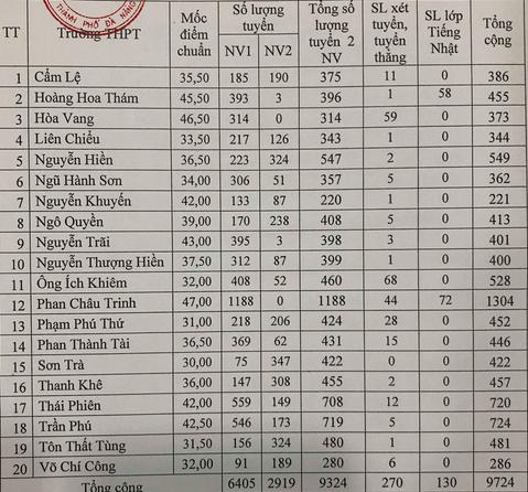 Đà Nẵng công bố điểm chuẩn lớp 10 - Ảnh 1.