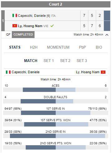 Hoàng Nam ngược dòng thắng ở giải quần vợt Ai Cập - Ảnh 2.