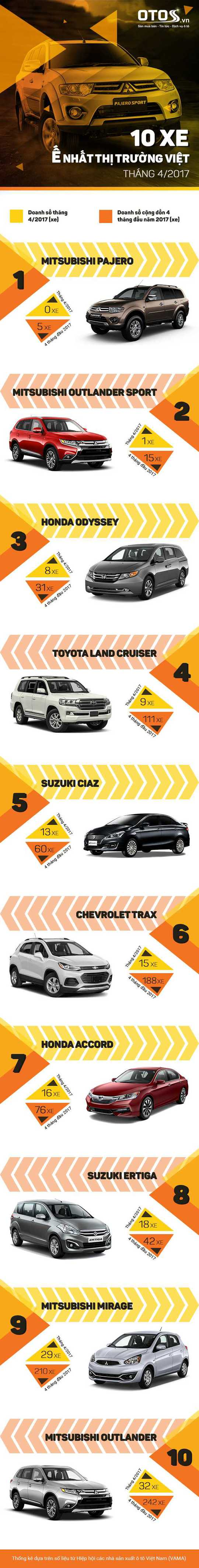Xe nào ế nhất thị trường Việt tháng 4-2017? - Ảnh 1.