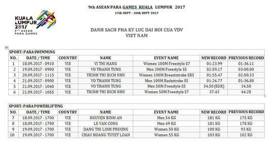 Việt Nam phá 10 kỷ lục tại ASEAN Para Games 2017 - Ảnh 2.