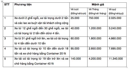 BOT Biên Hòa thu phí trở lại vào ngày 16-10 - Ảnh 1.