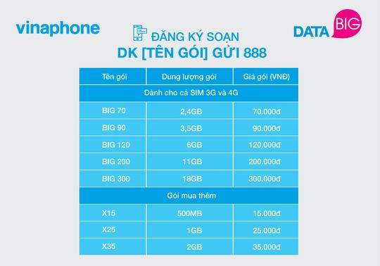 VinaPhone ra mắt gói cước DATA rẻ nhất thị trường - Ảnh 3.