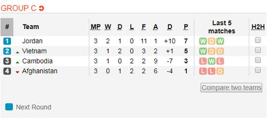 Thắng 5 sao Campuchia, Việt Nam đặt 1 chân vào VCK Asian Cup - Ảnh 2.