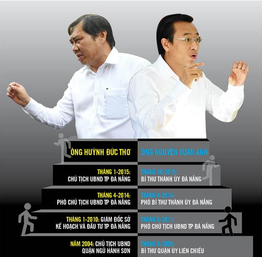 Vi phạm của bí thư, chủ tịch TP Đà Nẵng là nghiêm trọng - Ảnh 1.