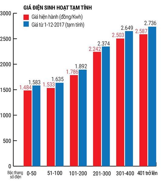 Giá điện tăng hơn 6%, doanh nghiệp nặng gánh - Ảnh 1.