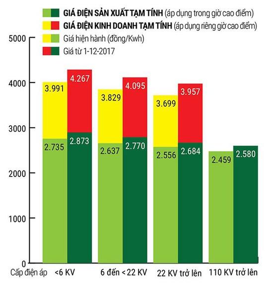 Giá điện tăng hơn 6%, doanh nghiệp nặng gánh - Ảnh 2.