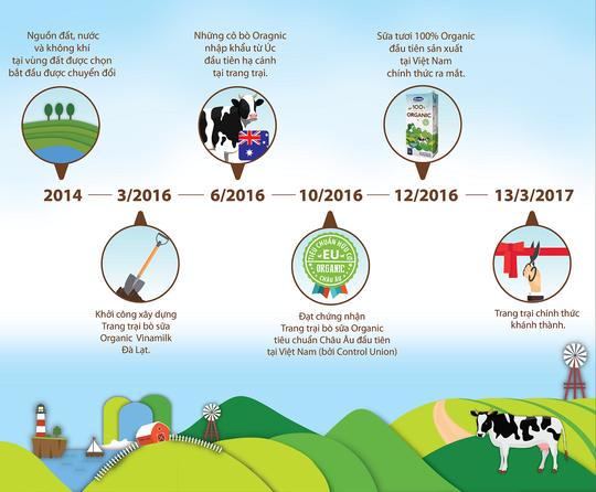 Hành trình ra mắt sữa tươi 100% organic tiêu chuẩn châu Âu đầu tiên tại Việt Nam - Ảnh 2.