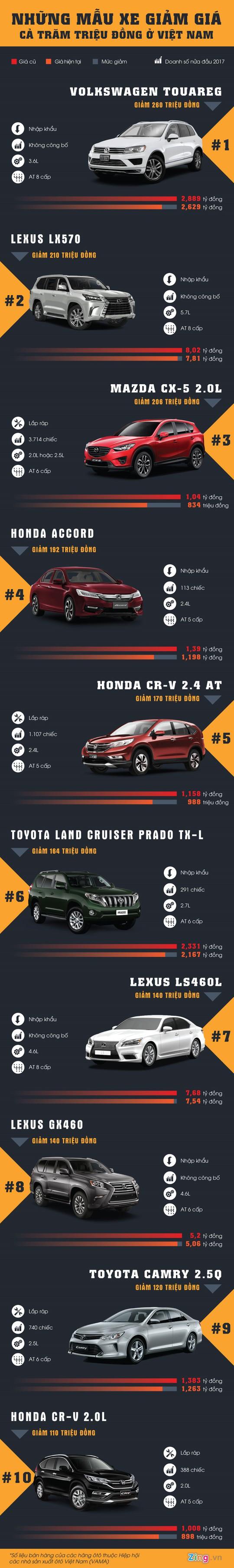 10 ô tô giảm giá mạnh nhất ở Việt Nam từ đầu 2017 - Ảnh 1.