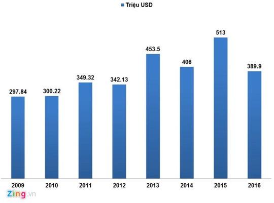 Giá trị nhập khẩu hàng hóa từ Canada qua các năm (Nguồn: Tổng cục Thống kê). Đồ họa: Hiếu Công.