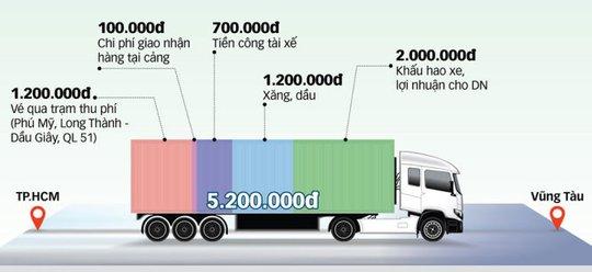 Nghịch lý chở hàng từ TP HCM đi Vũng Tàu đắt hơn đi Singapore - Ảnh 2.