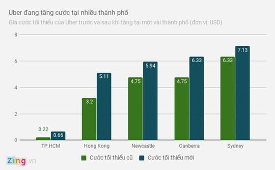 Uber tăng giá cước tại nhiều thành phố trên thế giới - Ảnh 1.