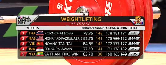 Hoàng Tấn Tài giành huy chương cuối cùng cho Thể thao Việt Nam - Ảnh 1.