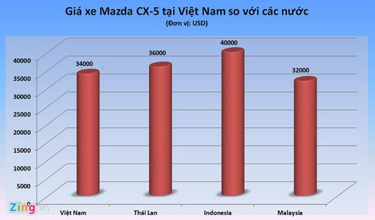 Nhiều loại ô tô tại Việt Nam có giá ngang ngửa Thái Lan? - Ảnh 1.