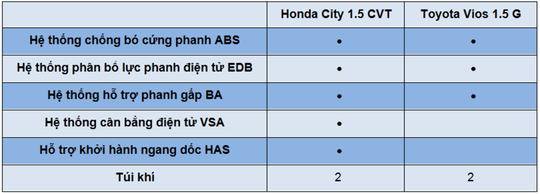 So sánh Honda City và Toyota Vios - Ảnh 12.