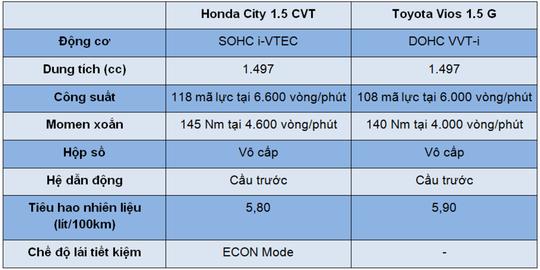 So sánh Honda City và Toyota Vios - Ảnh 11.