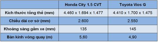 So sánh Honda City và Toyota Vios - Ảnh 2.