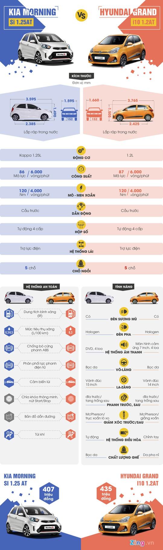 So sánh Kia Morning và Hyundai Grand i10 lắp ráp ở Việt Nam - Ảnh 1.