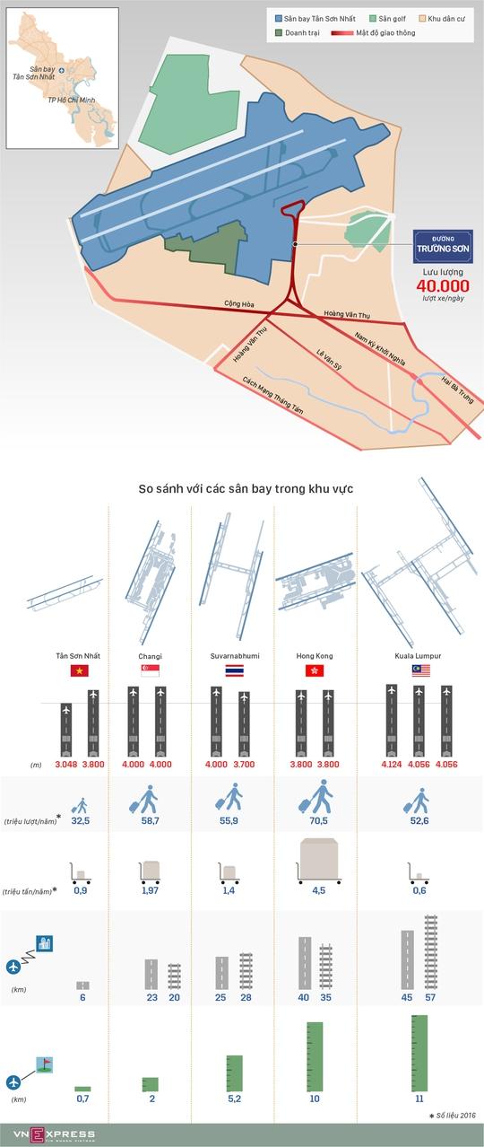 So sánh Tân Sơn Nhất với các cảng hàng không khu vực - Ảnh 1.