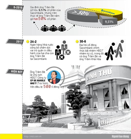 Infographic: Đại gia Trầm Bê thoát án? - Ảnh 3.