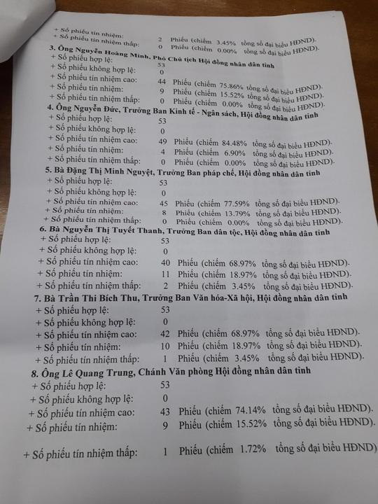 Giám đốc sở nào ở Quảng Nam có phiếu tín nhiệm thấp nhiều nhất? - Ảnh 4.