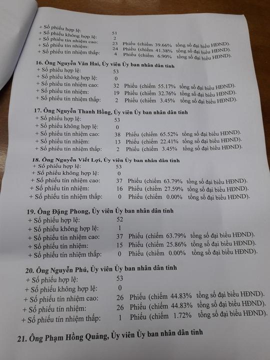 Giám đốc sở nào ở Quảng Nam có phiếu tín nhiệm thấp nhiều nhất? - Ảnh 6.