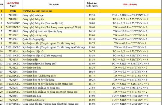 Xem điểm chuẩn của ĐH Đà Nẵng - Ảnh 1.