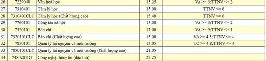 Xem điểm chuẩn của ĐH Đà Nẵng - Ảnh 5.