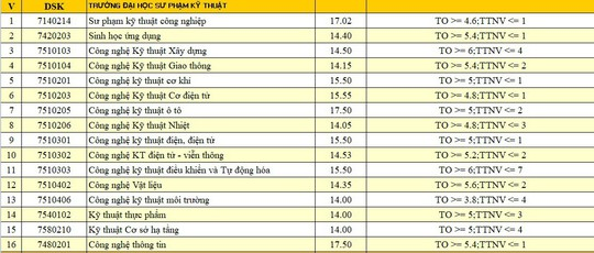 Xem điểm chuẩn của ĐH Đà Nẵng - Ảnh 7.