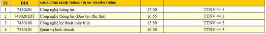 Xem điểm chuẩn của ĐH Đà Nẵng - Ảnh 9.