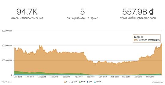Giá Bitcoin tăng như vũ bão - Ảnh 2.