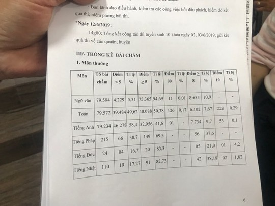 Đang công bố điểm thi  lớp 10: Gần 50% bài thi toán dưới 5 điểm - Ảnh 1.