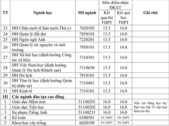 Trường ĐH Y dược TP HCM và nhiều trường ĐH công bố điểm sàn xét tuyển - Ảnh 6.
