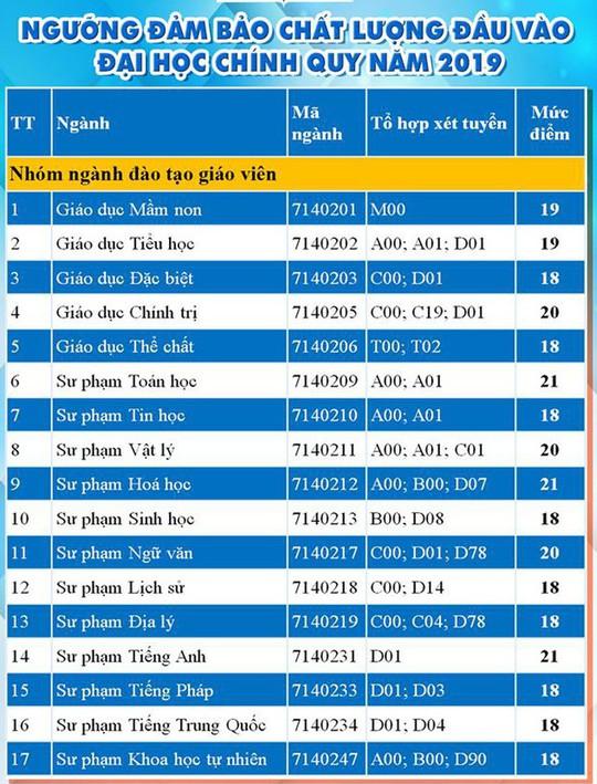 Trường ĐH Y dược TP HCM và nhiều trường ĐH công bố điểm sàn xét tuyển - Ảnh 2.