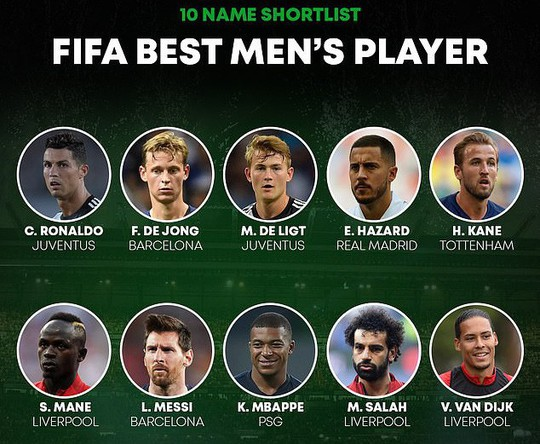 Dàn sao khủng quyết phế truất Messi, Ronaldo tại FIFA The Best 2019 - Ảnh 1.