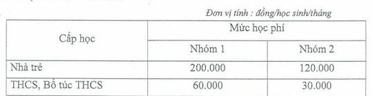 TP HCM: Không tăng học phí trong năm học mới - Ảnh 1.