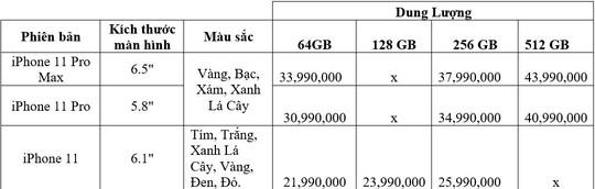 Giá bán cao nhất của iPhone 11 chính hãng tại Việt Nam khoảng 43,99 triệu đồng  - Ảnh 2.