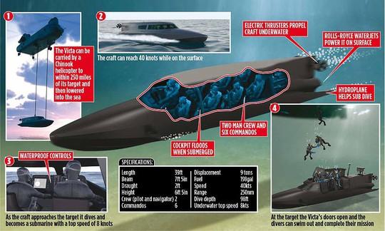 """Hải quân Anh thử nghiệm tàu ngầm của """"điệp viên 007"""" - Ảnh 5."""