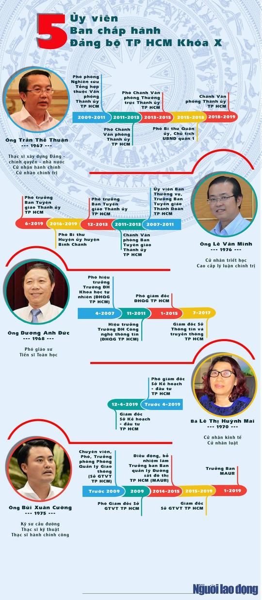 [Infographic] Chân dung 5 ủy viên BCH Đảng bộ TP HCM được Ban Bí thư chỉ định bổ sung - Ảnh 1.