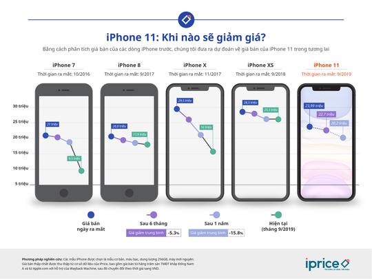 iPhone 11 khi nào giảm giá, khi nào mua được nửa giá so với hiện tại? - Ảnh 1.